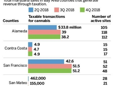 Where does California's cannabis tax money go? You might be surprised.